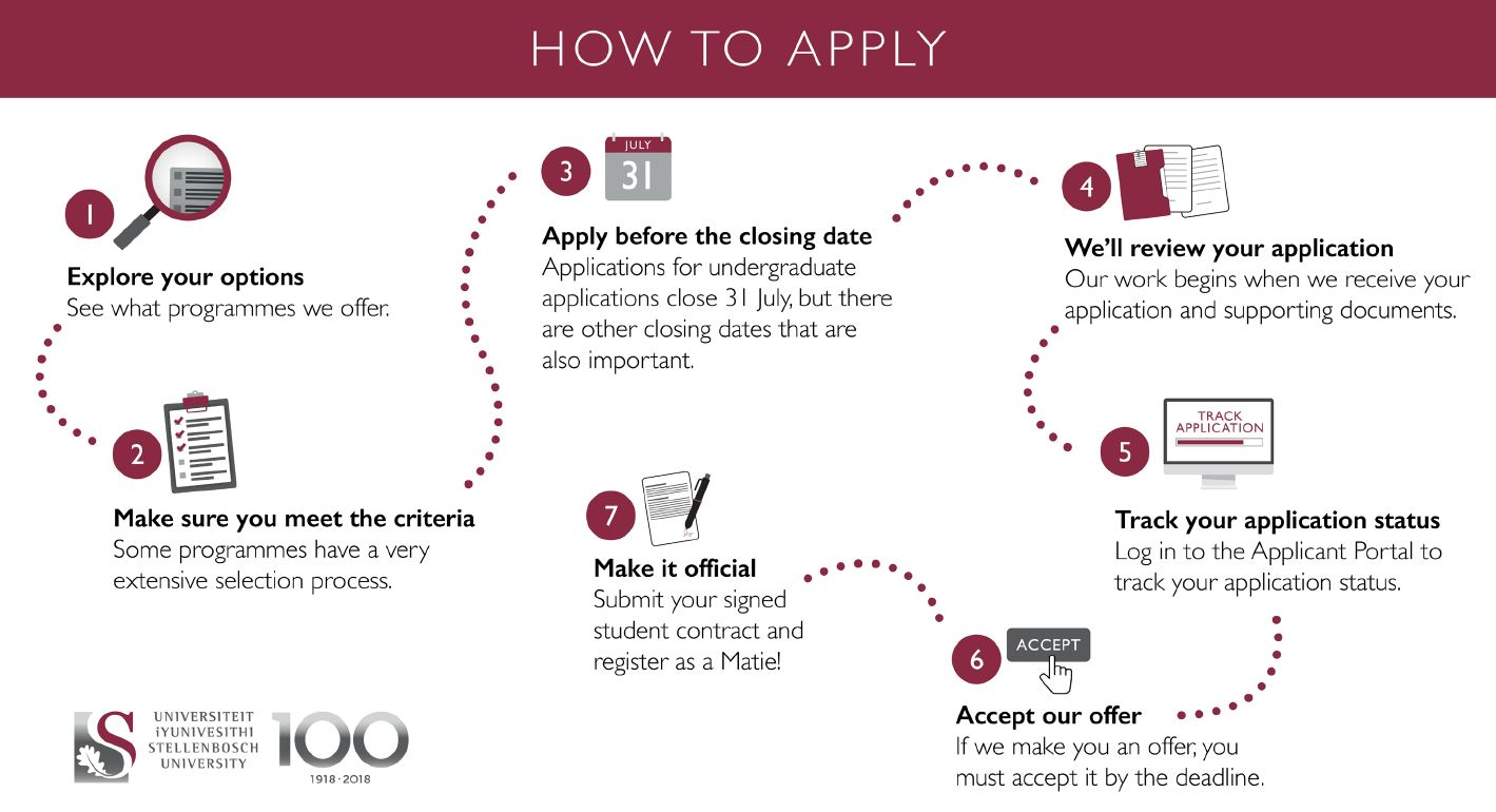 How to apply at stellenbosch university online