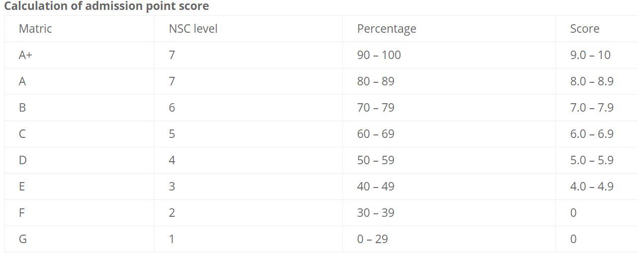 Univen APS Score