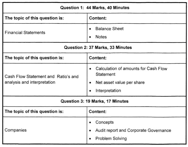 Accounting Grade 12 Past Exam Papers 2020 March