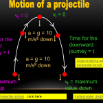 Vertical Projectile Motion  Notes for Grade 12